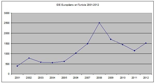 IDE européen en Tunisie
