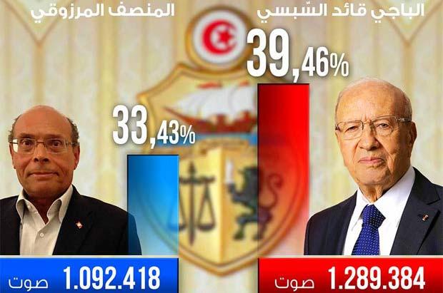 - Présidentielles-Résultats-1er Tour-2014- Tunisie-Tribune