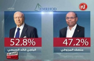 resultat-sondages-emroud- Unanimes-les sondages donnent Béji Caied Essebsi-Président de la 2ème Rébublique Tunisienne