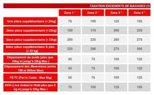 03 Taxation excédents de bagage - Tunisie-tribune