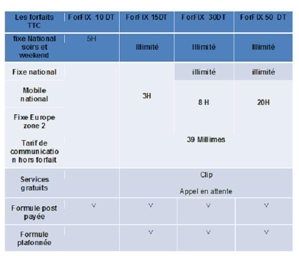 Appelez en illimité à partir de 15 dinars par mois grâce au - ForFIX - de Tunisie  Telecom