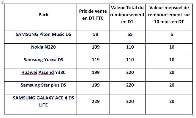 Tunisie Telecom lance des nouveaux Packs prépayés 1000 pour cent