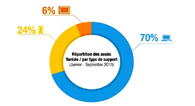 - Pour-se-connecter-les-Tunisiens-sont-ils-branchés-smartphones-tablettes-ou-restent-ils-accrochés-à-leurs-PC