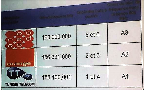 4g-Tunisie-Ooredoo-Orange-Tunisie-telecom-plumeseconomiques-500x300