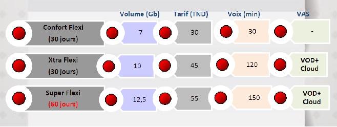 - Ooredoo-LANCEMENT-DE-LA-4G-3-FORFAITS-ABONNES-A-LA-CARTE
