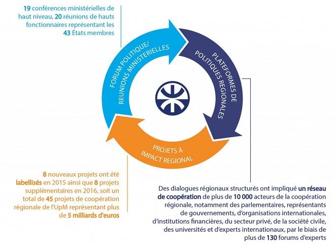 - Mise-en-valeur-du-potentiel-de-la-région-méditerranéenne-avec-45-projets-l'UpM en 2016-03