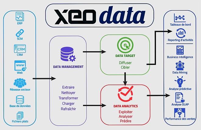 - Xeodata- by-Edatis-lance-le-premier-outil-Big-Data-accessible-aux-TPE-PME-