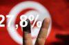 ISIE : 27,8% de taux pour la participation nationale aux Présidentielles (à 15h)